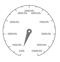 Circular Gauge with label format