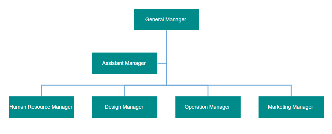 Organizational Layout with Assistants