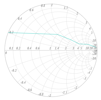 Smith chart axis label customization