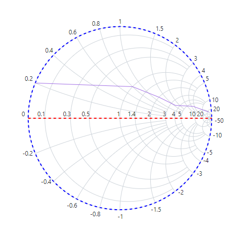 Smith chart with axis line customization