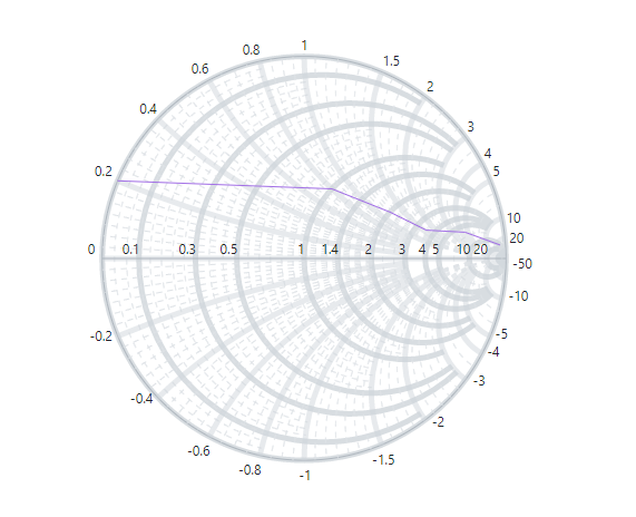 Smith chart grid line customization