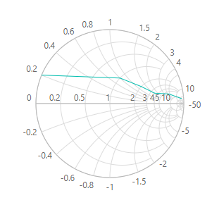 Smith chart dimention customization