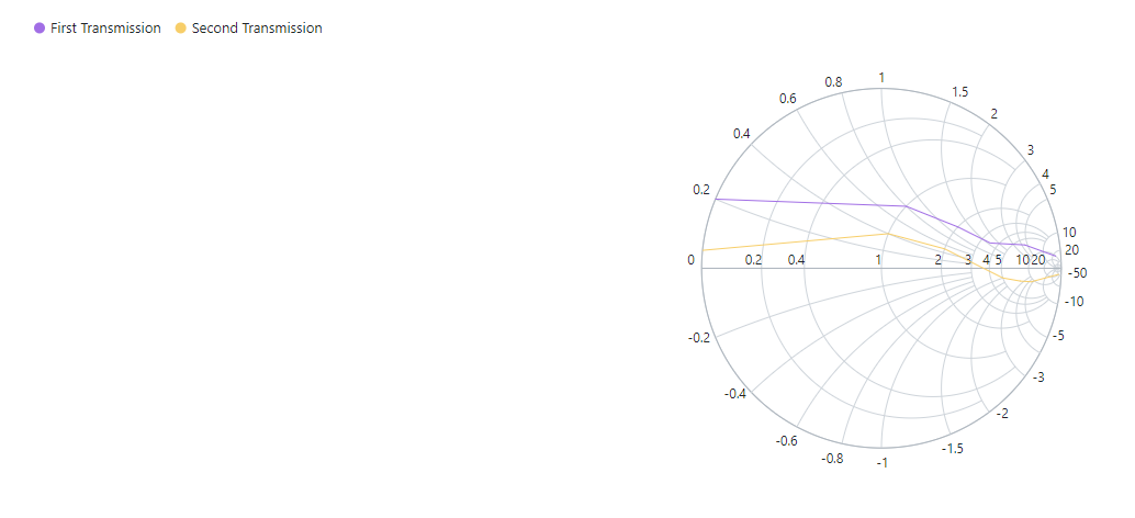 Smith chart with legend alignment