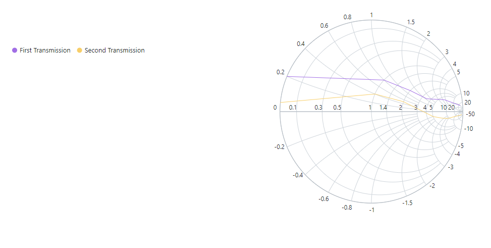 Smith chart with legend