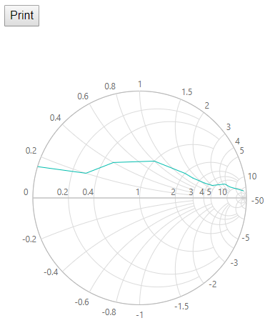 print option in Smith Chart
