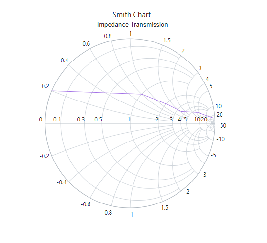 Smith chart with title and subtitle