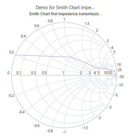 Smith chart with title trim