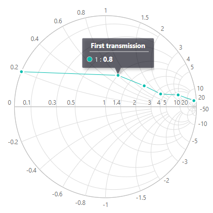 Smith chart with tooltip