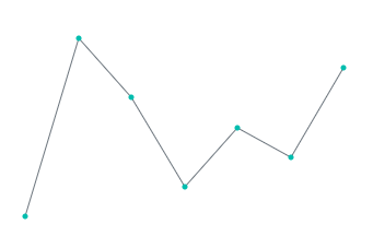 Sparkline charts with marker