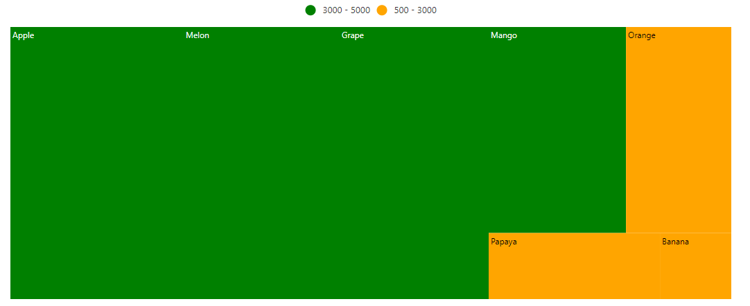 TreeMap with legend on top
