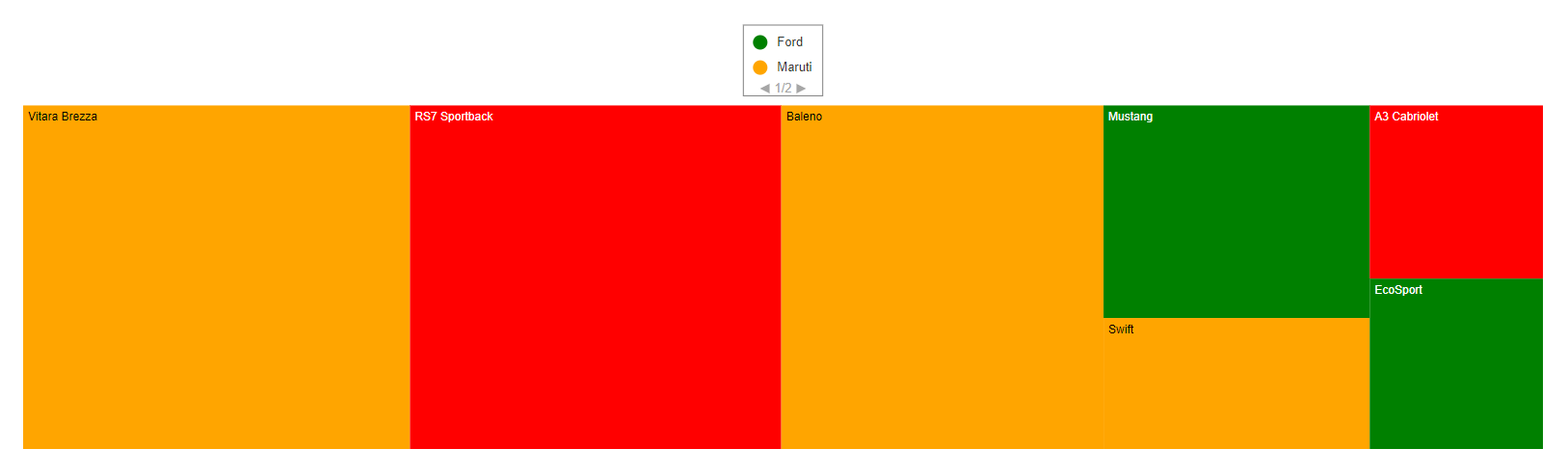 TreeMap legend with paging