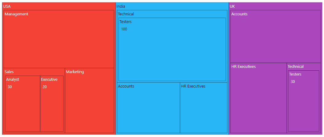 TreeMap with multiple levels