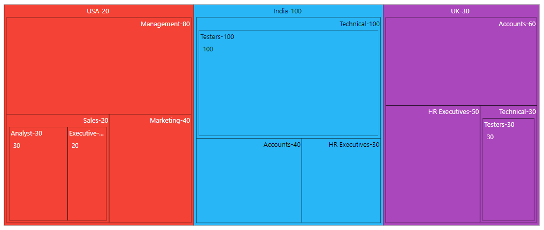 TreeMap with customized header